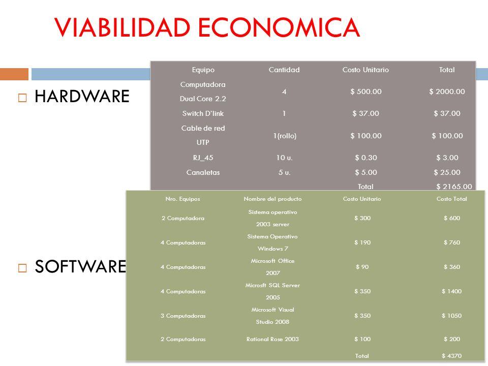 VIABILIDAD ECONOMICA HARDWARE SOFTWARE