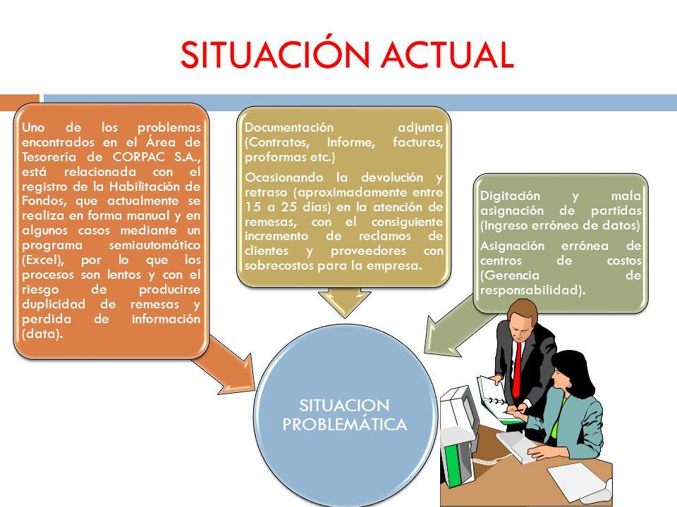 SITUACIÓN ACTUAL SITUACION PROBLEMÁTICA Uno de los problemas encontrados en el Área de Tesorería de CORPAC S.A., está relacionada con el registro de l
