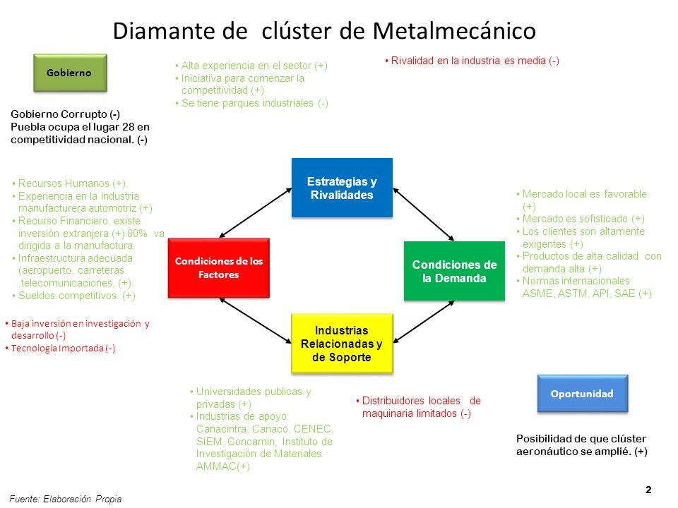 Diamante de clúster de Metalmecánico 2 Alta experiencia en el sector (+) Iniciativa para comenzar la competitividad (+) Se tiene parques industriales (-) Mercado local es favorable.
