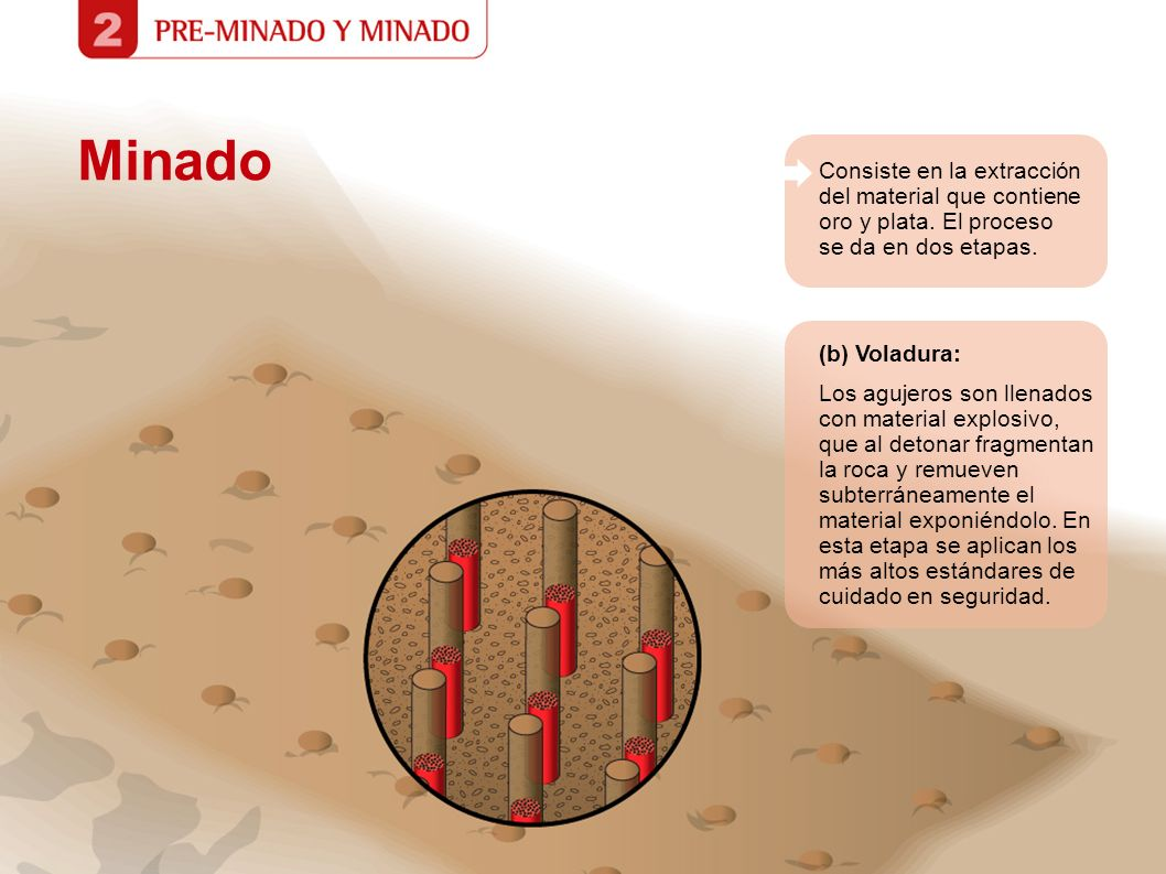 Minado Consiste en la extracción del material que contiene oro y plata. El proceso se da en dos etapas. (b) Voladura: Los agujeros son llenados con ma