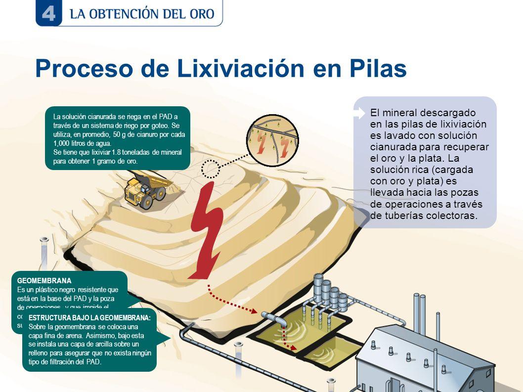 Proceso de Lixiviación en Pilas GEOMEMBRANA Es un plástico negro resistente que está en la base del PAD y la poza de operaciones, y que impide el cont