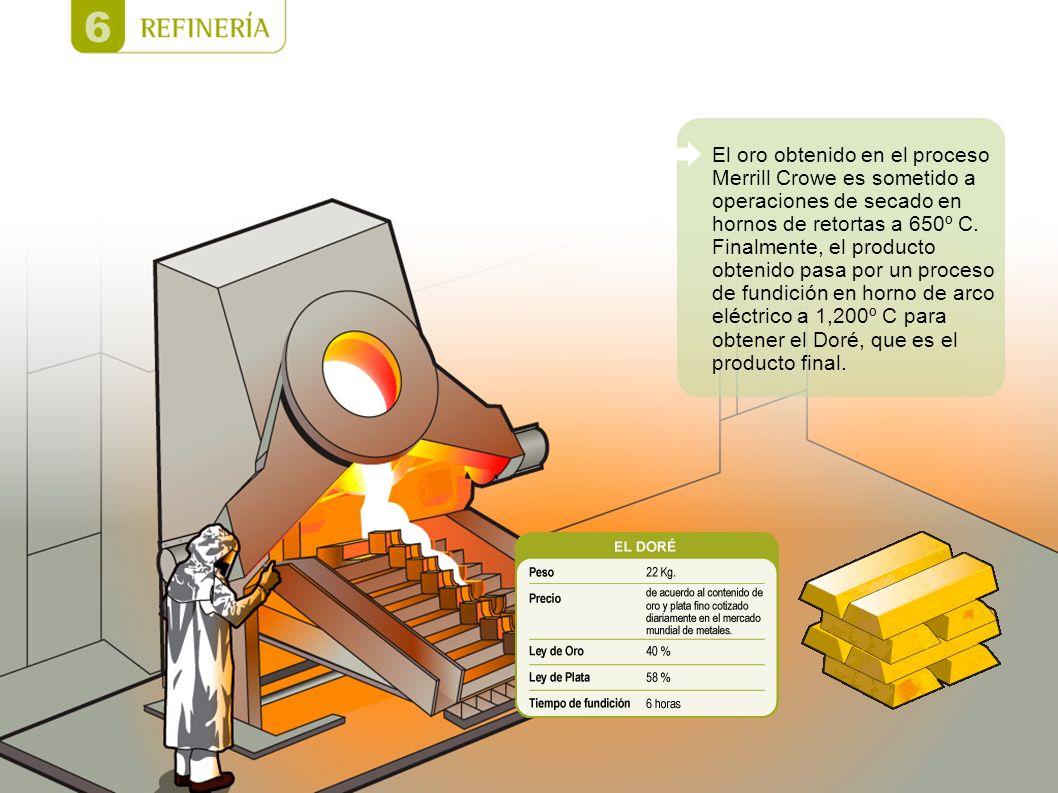 El oro obtenido en el proceso Merrill Crowe es sometido a operaciones de secado en hornos de retortas a 650º C. Finalmente, el producto obtenido pasa