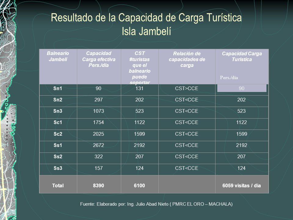 Capacidad de Carga Turística Factores de Zonificación Fronteras Naturales Grados de Consolidación de los Asentamientos poblados Usos del Suelo Tendenc