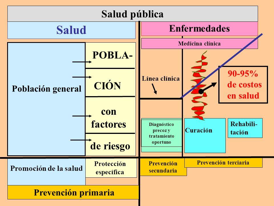 Medicina clínica CIÓN con factores Diagnóstico precoz y tratamiento oportuno Protección específica Prevención secundaria Prevención terciaria Salud En