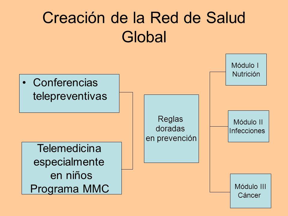 Creación de la Red de Salud Global Telemedicina especialmente en niños Programa MMC Conferencias telepreventivas Reglas doradas en prevención Módulo I Nutrición Módulo III Cáncer Módulo II Infecciones