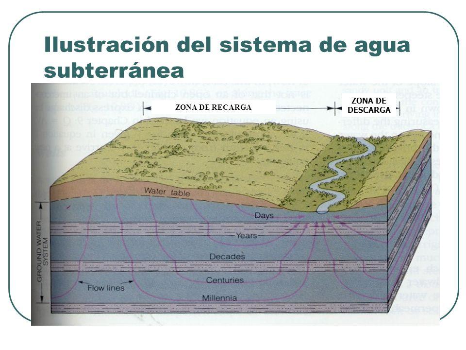 Ilustración del sistema de agua subterránea ZONA DE RECARGA ZONA DE DESCARGA