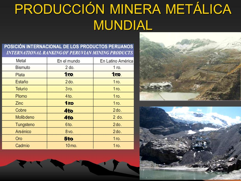 PRODUCCIÓN MINERA METÁLICA MUNDIAL 5to 1ro 4to