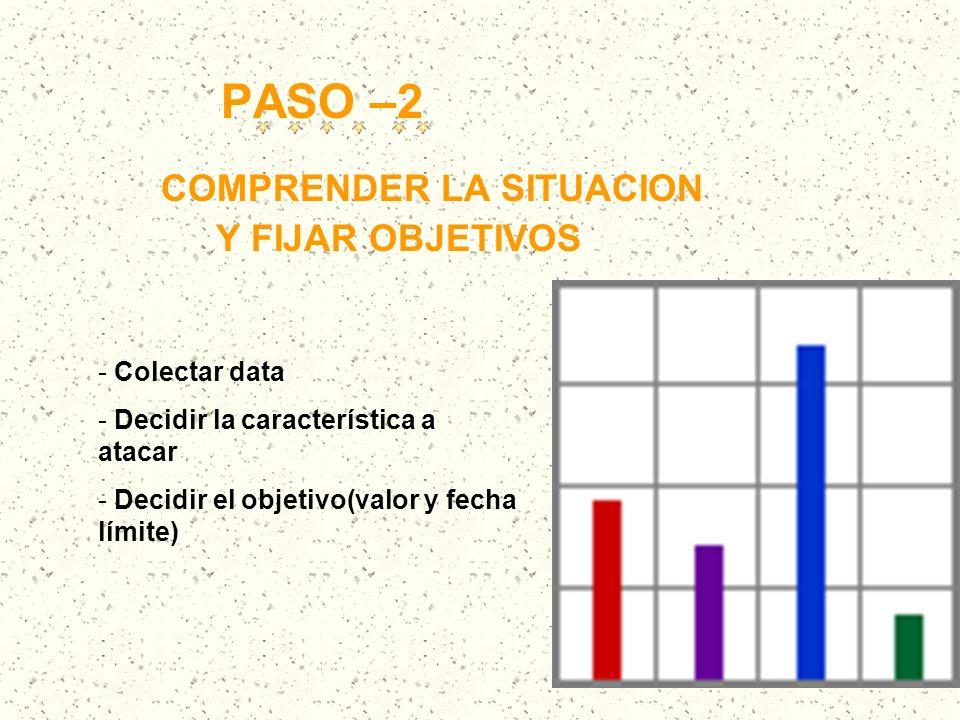 PASO –2 COMPRENDER LA SITUACION Y FIJAR OBJETIVOS - Colectar data - Decidir la característica a atacar - Decidir el objetivo(valor y fecha límite)