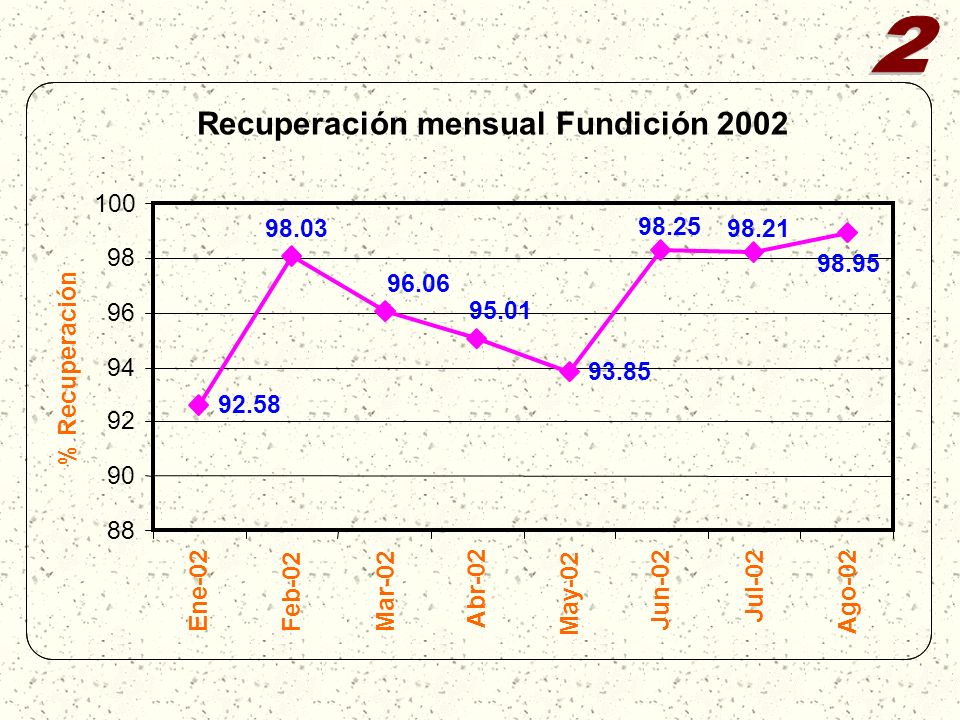 Recuperación mensual Fundición 2002 92.58 93.85 98.95 98.21 98.25 95.01 96.06 98.03 88 90 92 94 96 98 100 Ene-02Feb-02Mar-02 Abr-02 May-02 Jun-02 Jul-