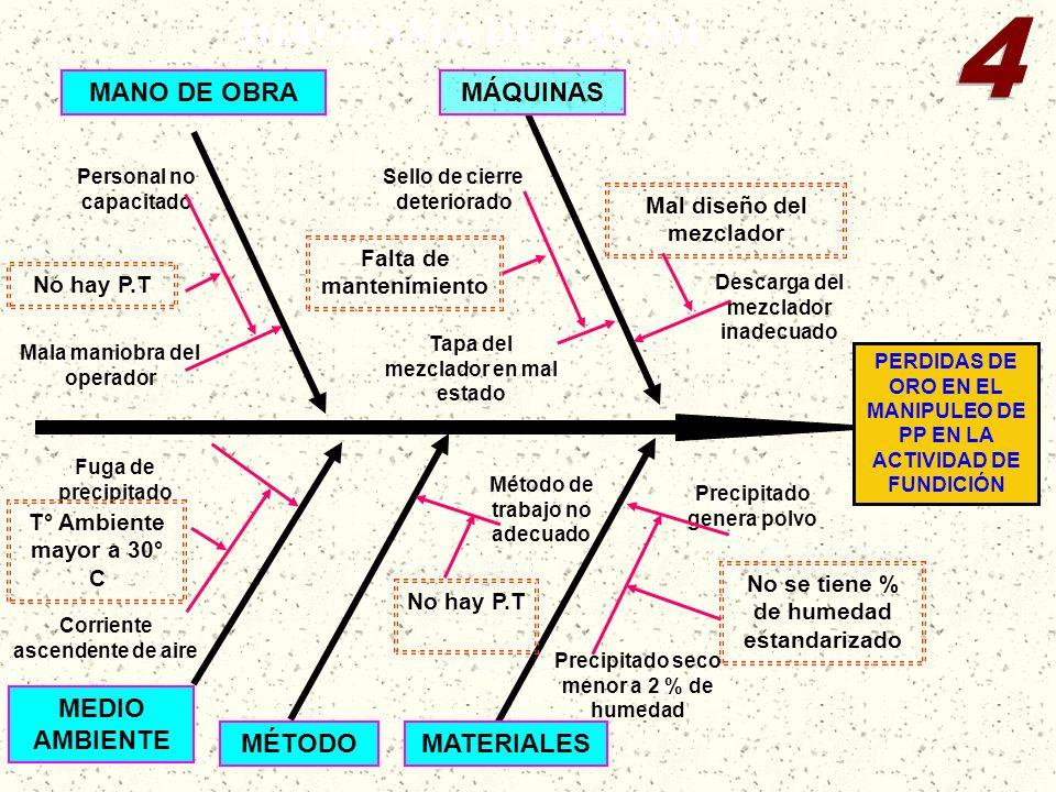 PERDIDAS DE ORO EN EL MANIPULEO DE PP EN LA ACTIVIDAD DE FUNDICIÓN MÁQUINAS Mal diseño del mezclador MANO DE OBRA Falta de mantenimiento MATERIALES No