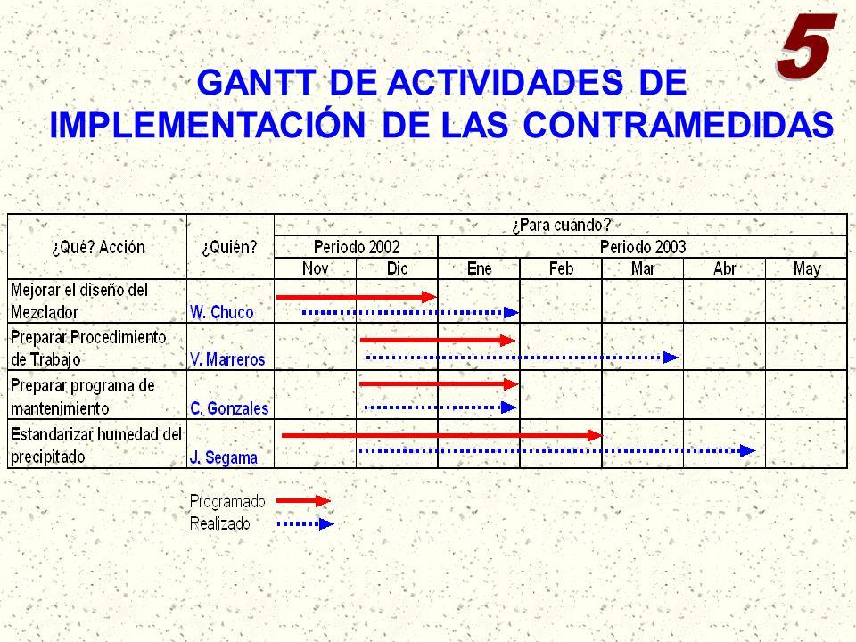 GANTT DE ACTIVIDADES DE IMPLEMENTACIÓN DE LAS CONTRAMEDIDAS