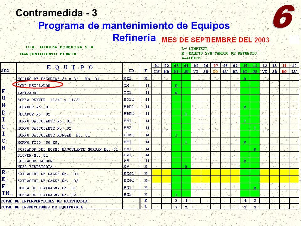 Programa de mantenimiento de Equipos Refinería Contramedida - 3