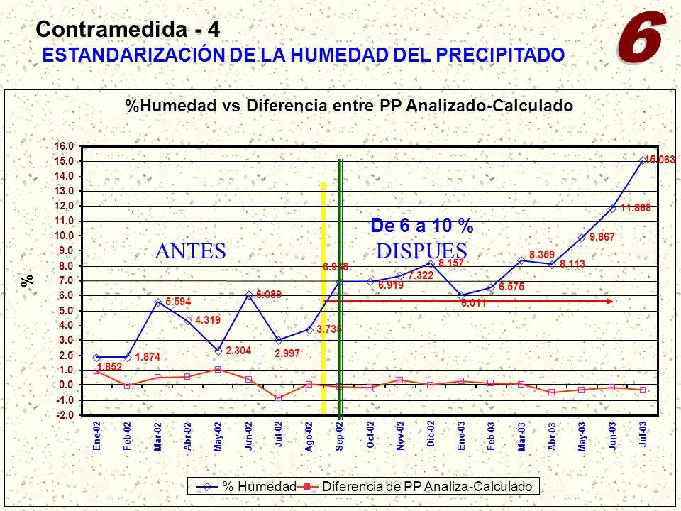 ESTANDARIZACIÓN DE LA HUMEDAD DEL PRECIPITADO ANTESDISPUES Diferencia de PP Analiza-Calculado Contramedida - 4 De 6 a 10 %