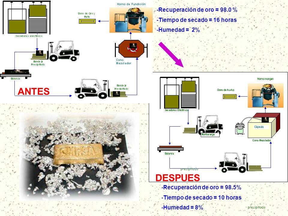 DESPUES -Recuperación de oro = 98.0 % -Tiempo de secado = 16 horas -Humedad = 2% precipitado -Recuperación de oro = 98.5% -Tiempo de secado = 10 horas
