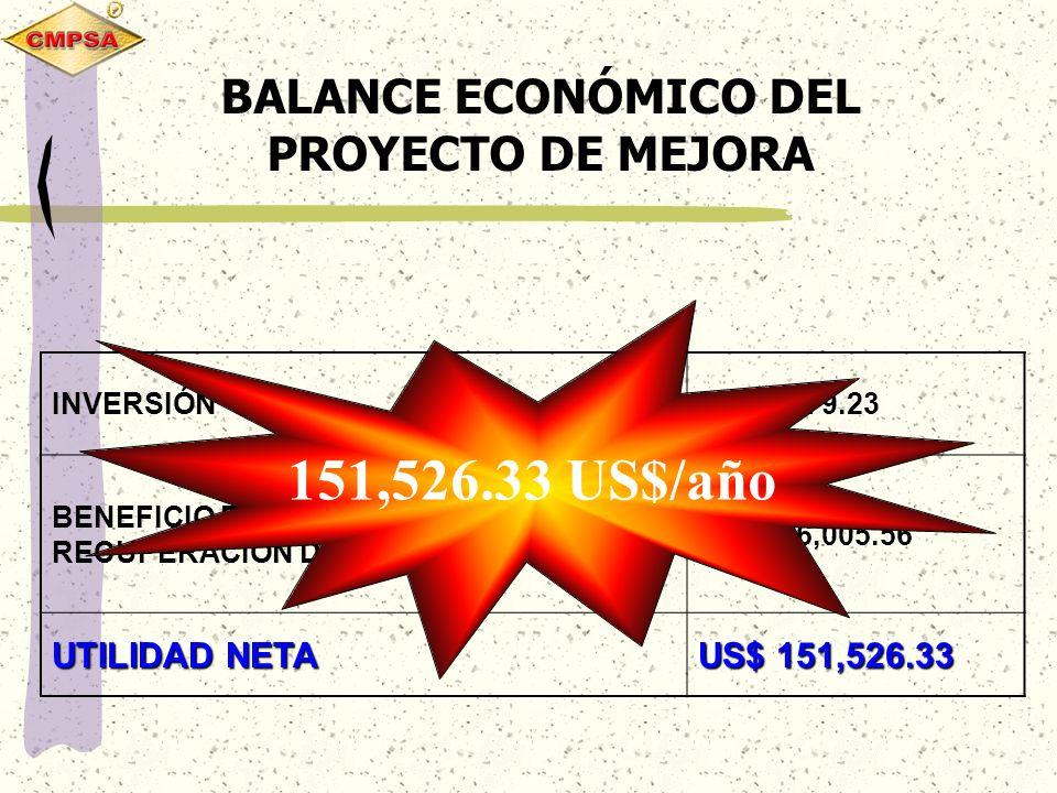 BALANCE ECONÓMICO DEL PROYECTO DE MEJORA INVERSIÓNUS$ 4,479.23 BENEFICIO POR INCREMENTO DE LA RECUPERACION DE ORO US$ 156,005.56 UTILIDAD NETA US$ 151