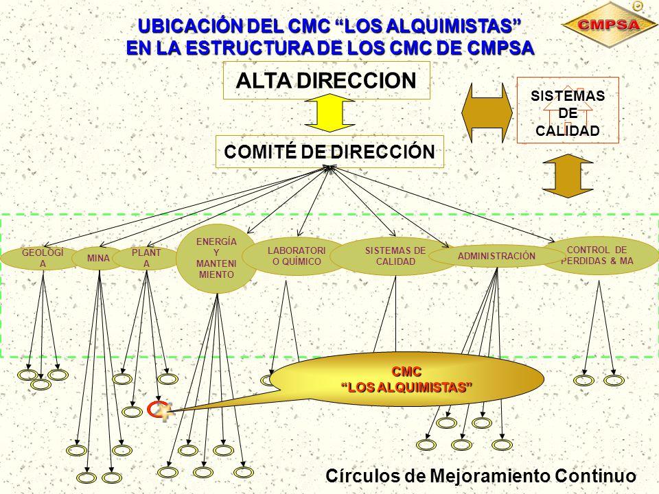 CONTROL DE PERDIDAS & MA GEOLOGÍ A MINA PLANT A ENERGÍA Y MANTENI MIENTO LABORATORI O QUÍMICO SISTEMAS DE CALIDAD ADMINISTRACIÓN COMITÉ DE DIRECCIÓN C
