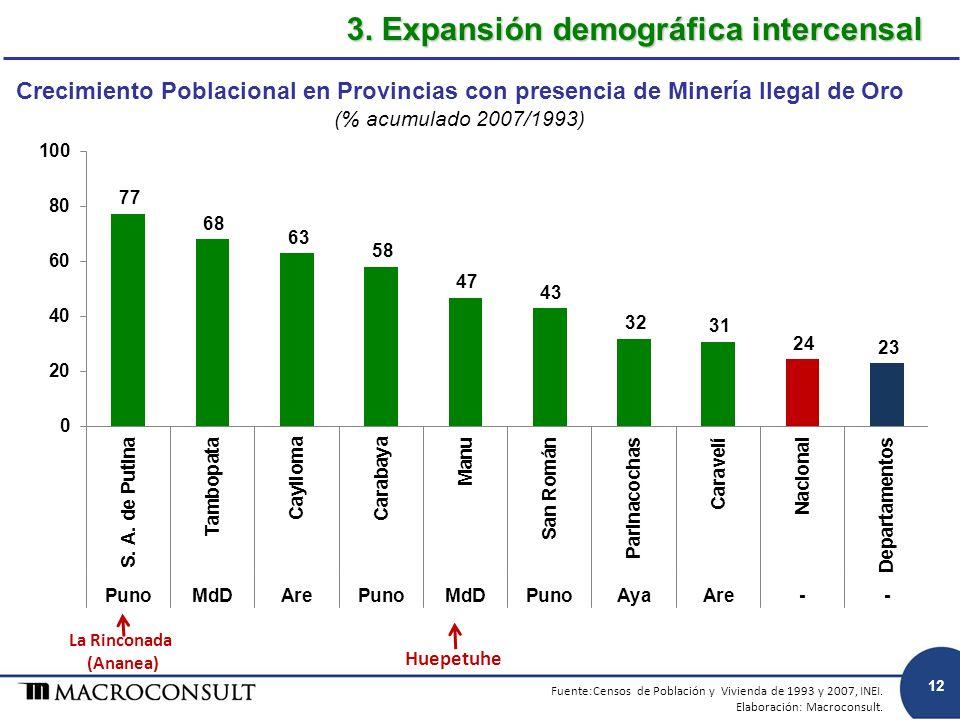 Crecimiento Poblacional en Provincias con presencia de Minería Ilegal de Oro (% acumulado 2007/1993) 3. Expansión demográfica intercensal Fuente:Censo