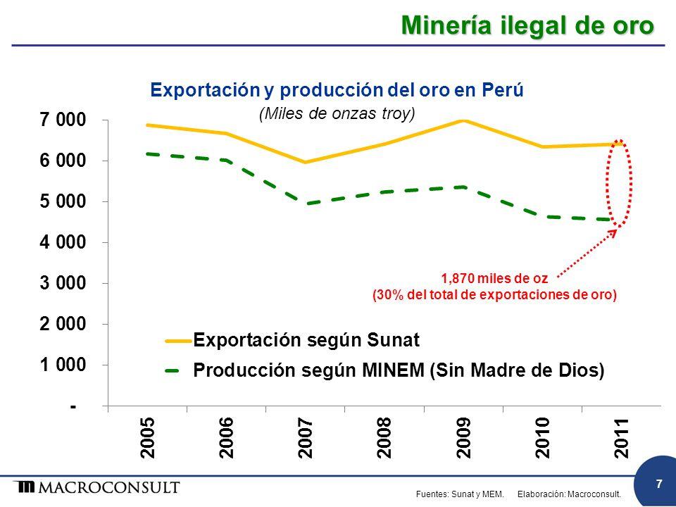 Minería ilegal de oro Exportación y producción del oro en Perú (Miles de onzas troy) Fuentes: Sunat y MEM.Elaboración: Macroconsult. 7
