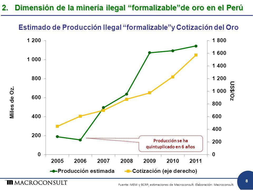 Fuente: MEM y BCRP, estimaciones de Macroconsult. Elaboración: Macroconsult. Estimado de Producción Ilegal formalizabley Cotización del Oro 2. Dimensi