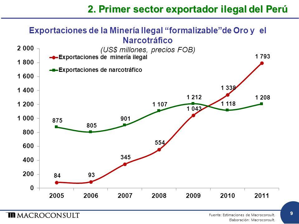 Exportaciones de la Minería Ilegal formalizablede Oro y el Narcotráfico (US$ millones, precios FOB) 2. Primer sector exportador ilegal del Perú Fuente