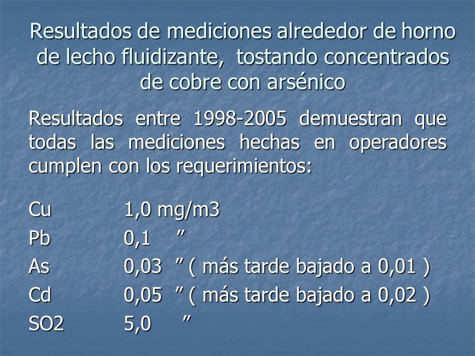 Resultados de mediciones alrededor de horno de lecho fluidizante, tostando concentrados de cobre con arsénico Resultados entre 1998-2005 demuestran que todas las mediciones hechas en operadores cumplen con los requerimientos: Cu1,0 mg/m3 Pb0,1 Pb0,1 As0,03 ( más tarde bajado a 0,01 ) Cd0,05 ( más tarde bajado a 0,02 ) SO25,0 SO25,0