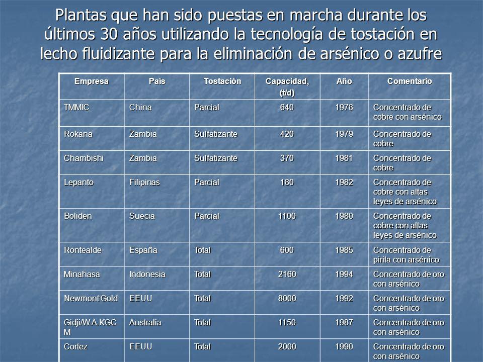 Plantas que han sido puestas en marcha durante los últimos 30 años utilizando la tecnología de tostación en lecho fluidizante para la eliminación de arsénico o azufre EmpresaPaísTostaciónCapacidad,(t/d)AñoComentario TMMICChinaParcial6401978 Concentrado de cobre con arsénico RokanaZambiaSulfatizante4201979 Concentrado de cobre ChambishiZambiaSulfatizante3701981 LepantoFilipinasParcial1801982 Concentrado de cobre con altas leyes de arsénico BolidenSueciaParcial11001980 RontealdeEspañaTotal6001985 Concentrado de pirita con arsénico MinahasaIndonesiaTotal21601994 Concentrado de oro con arsénico Newmont Gold EEUUTotal80001992 Concentrado de oro con arsénico Gidji/W.A.KGC M AustraliaTotal11501987 Concentrado de oro con arsénico CortezEEUUTotal20001990
