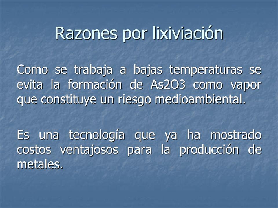 Razones por lixiviación Como se trabaja a bajas temperaturas se evita la formación de As2O3 como vapor que constituye un riesgo medioambiental. Es una