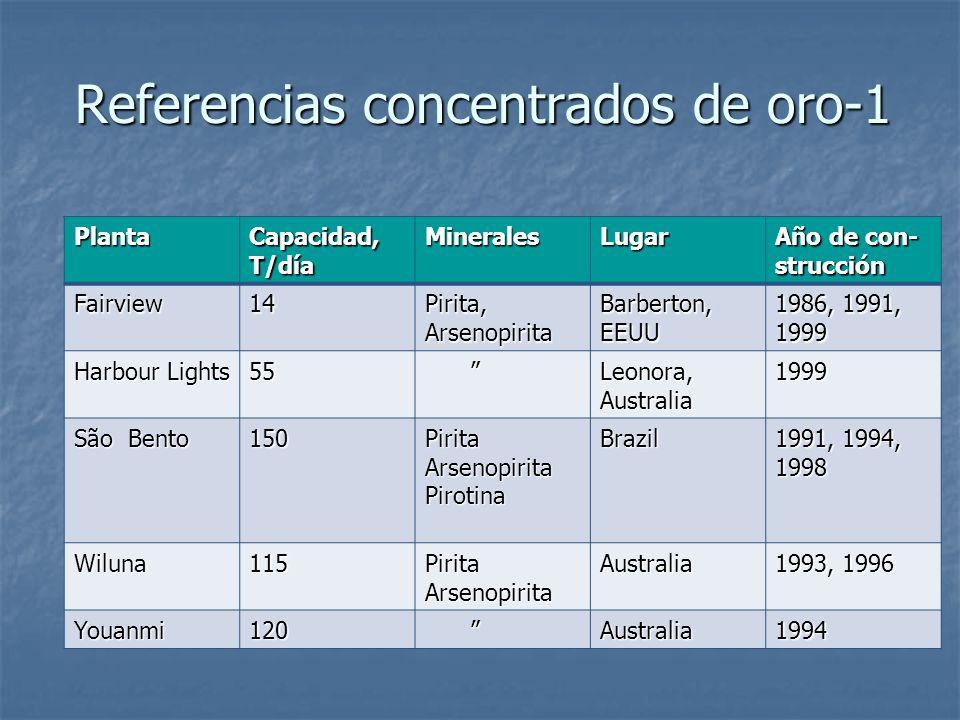 Referencias concentrados de oro-1 Planta Capacidad, T/día MineralesLugar Año de con- strucción Fairview14 Pirita, Arsenopirita Barberton, EEUU 1986, 1