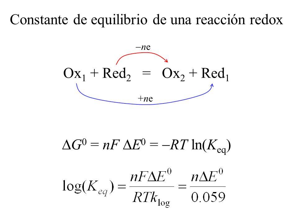 Reacción completa: E 0 > (0.3/n)