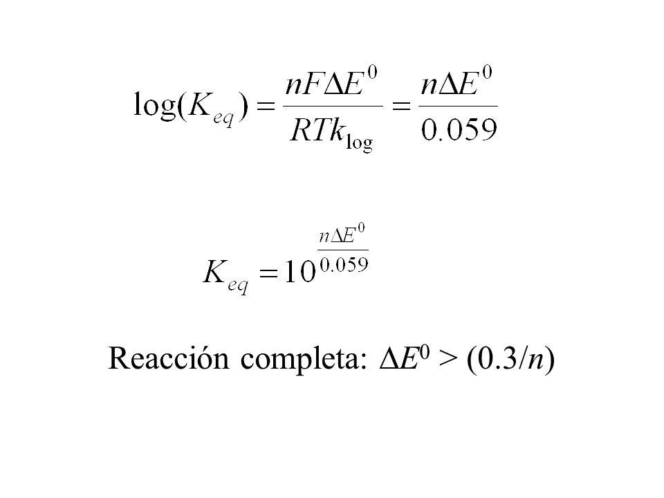 Curso de reacciones redox Disolución de metales en ácidos Ácido no oxidante (HCl): Me 0 + 2H + = Me 2+ + H 2 (g) Ácido oxidante (HNO 3 ): Me 0 + NO 3 + 4H + = Me 3+ + NO(g) + 2H 2 O