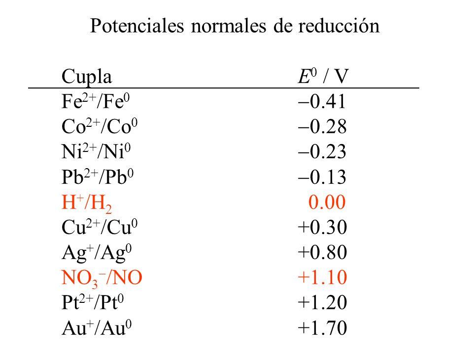 Estabilidad y coexistencia de especies Especies muy oxidantes Co 3+ /Co 2+ E 0 = 1.84 V O 2 /H 2 OE 0 = 1.23 V Especies muy reductoras Cr 3+ /Cr 2+ E 0 = 0.41 V H + /H 2 E 0 = 0.00 V
