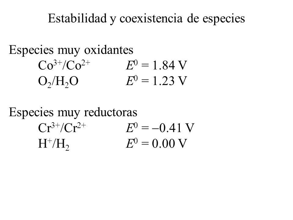 Estabilidad y coexistencia de especies Especies que no pueden coexistir Fe 3+ /Fe 2+ E 0 = 0.77 V I 2 /I E 0 = 0.54 V Cl 2 /Cl E 0 = 1.36 V Especies que se dismutan Cu 2+ /Cu + E 0 = 0.16 V Cu + /Cu 0 E 0 = 0.52 V