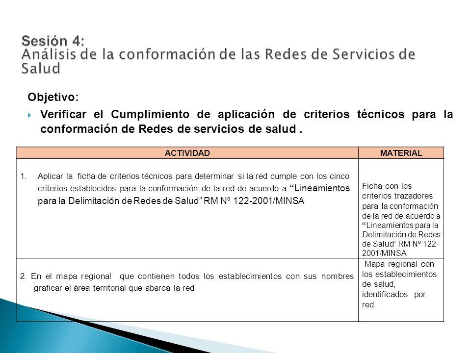 Lineamientos para la Delimitación de Redes de Salud RM Nº 122-2001/MINSA CRITERIOS TRAZADORESINDICADORES PROPUESTOS CUMPLE (Si / No) COMENTA RIO / OBSERVA CIÓN - ACCESO 70% de la población debe acceder a un profesional de salud por las vías habituales 70% de los establecimientos de salud del primer nivel de atencion cuentan con al menos un profesional de salud (sesión 1) NO 41 de 99 ES solo tecnico 70% de establecimientos de salud (I-1, I-2, y I-3) con al menos un profesional, se encuentran a 30 minutos (urbano) o 120 minutos (rural) de la población SI58 ES 70% de establecimientos de salud I-3 y I-4 se ecuentran a máximo 2 horas de un hospital.