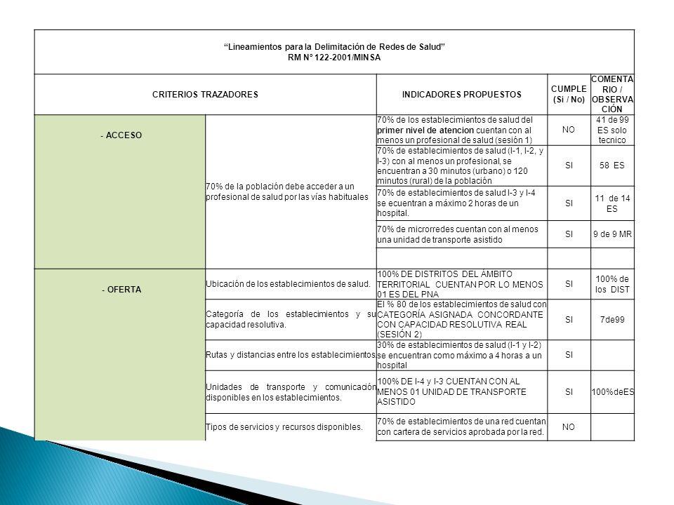 Lineamientos para la Delimitación de Redes de Salud RM Nº 122-2001/MINSA CRITERIOS TRAZADORESINDICADORES PROPUESTOS CUMPLE (Si / No) COMENTA RIO / OBS