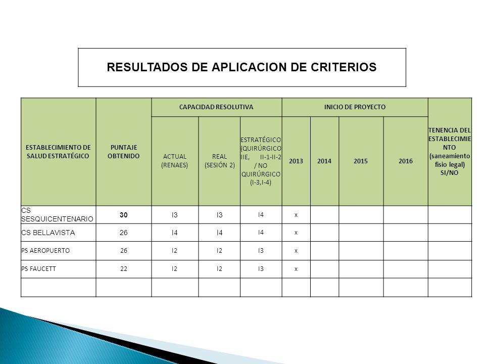 RESULTADOS DE APLICACION DE CRITERIOS ESTABLECIMIENTO DE SALUD ESTRATÉGICO PUNTAJE OBTENIDO CAPACIDAD RESOLUTIVAINICIO DE PROYECTO TENENCIA DEL ESTABL