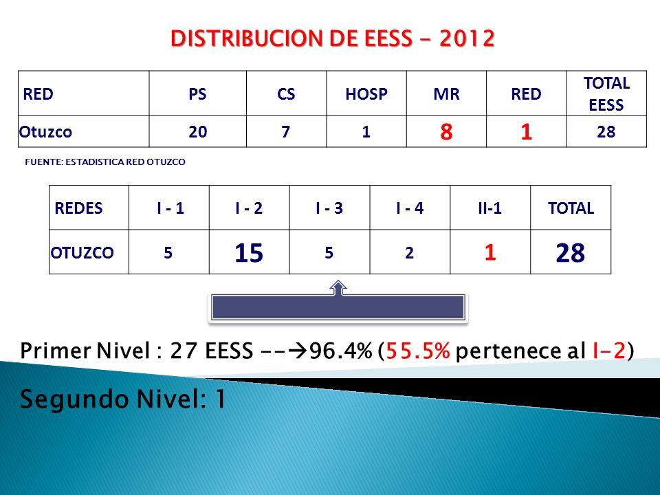 DISTRIBUCION DE EESS - 2012 REDPSCSHOSPMRRED TOTAL EESS Otuzco2071 81 28 FUENTE: ESTADISTICA RED OTUZCO REDES I - 1I - 2I - 3I - 4II-1TOTAL OTUZCO5 15