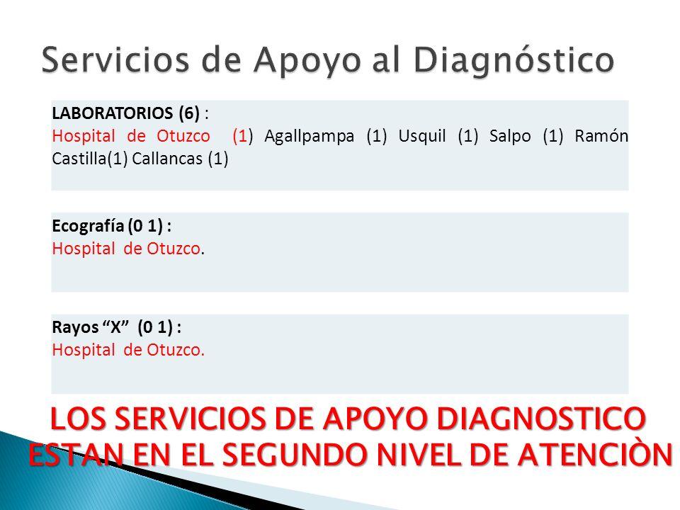 LABORATORIOS (6) : Hospital de Otuzco (1) Agallpampa (1) Usquil (1) Salpo (1) Ramón Castilla(1) Callancas (1) Ecografía (0 1) : Hospital de Otuzco. Ra