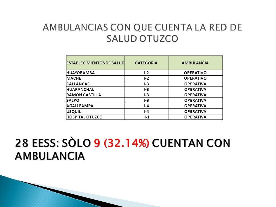 ESTABLECIMIENTOS DE SALUDCATEGORIAAMBULANCIA HUAYOBAMBAI-2OPERATIVO MACHEI-2OPERATIVO CALLANCASI-3OPERATIVA HUARANCHALI-3OPERATIVA RAMON CASTILLAI-3OP
