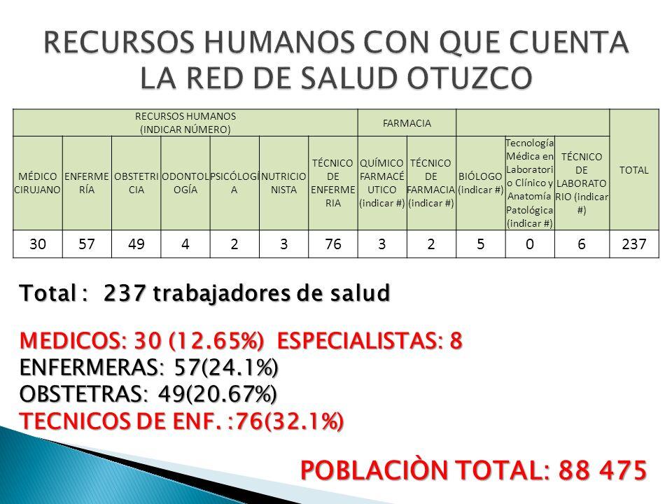 ESTABLECIMIENTO DE SALUD ESTRATÉGICO PUNTAJE OBTENIDO CAPACIDAD RESOLUTIVAINICIO DE PROYECTO ACTUAL (RENAES) REAL (SESIÓN 2) ESTRATÉGICO (QUIRÚRGICO / NO QUIRÚRGICO ) 2013201420152016 HOSPITAL DE OTUZCO20II-1I-4II-1FORTALECIDO X CENTRO DE SALUD AGALLPAMPA 17I-4I-3I-4 NO QUIRURGICO X CENTRO DE SALUD USQUIL15I-4I-3I-4 NO QUIRURGICO X CENTRO DE SALUD RAMON CASTILLA 11I-3I-3/I-41-4 NO QUIRURGICO X