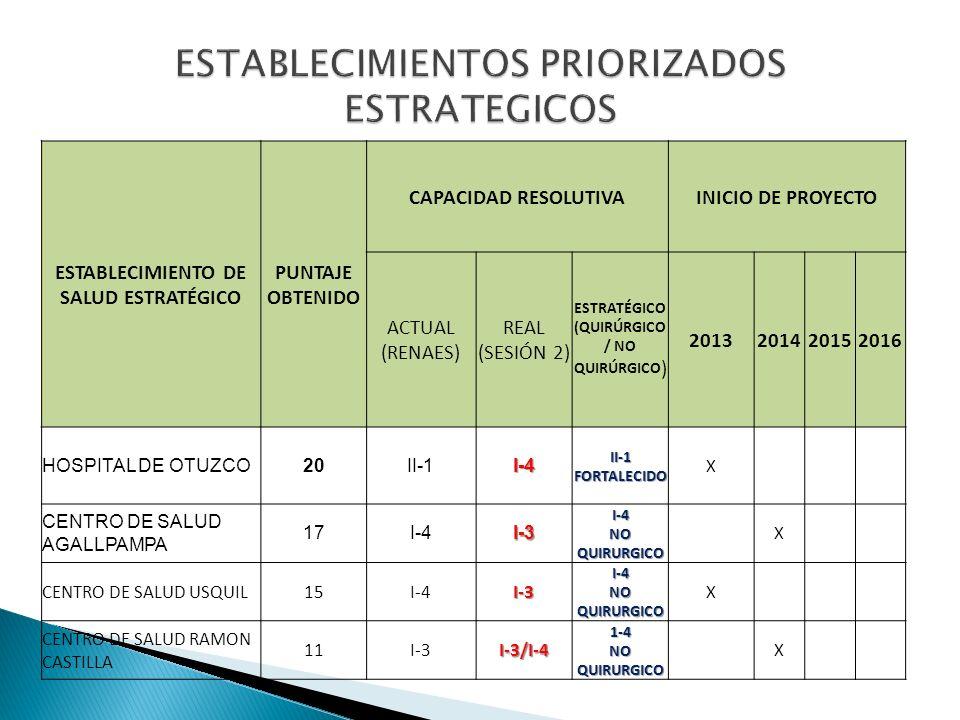 ESTABLECIMIENTO DE SALUD ESTRATÉGICO PUNTAJE OBTENIDO CAPACIDAD RESOLUTIVAINICIO DE PROYECTO ACTUAL (RENAES) REAL (SESIÓN 2) ESTRATÉGICO (QUIRÚRGICO /