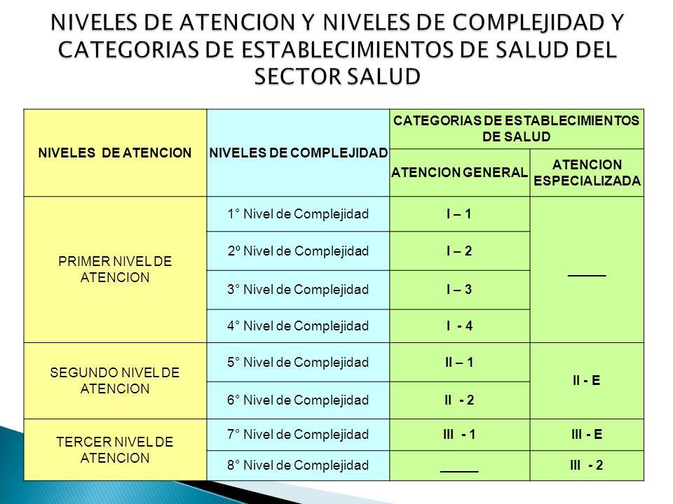 NIVELES DE ATENCIONNIVELES DE COMPLEJIDAD CATEGORIAS DE ESTABLECIMIENTOS DE SALUD ATENCION GENERAL ATENCION ESPECIALIZADA PRIMER NIVEL DE ATENCION 1°