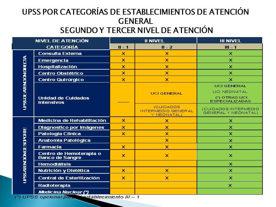 UPSS POR CATEGORÍAS DE ESTABLECIMIENTOS DE ATENCIÓN GENERAL SEGUNDO Y TERCER NIVEL DE ATENCIÓN