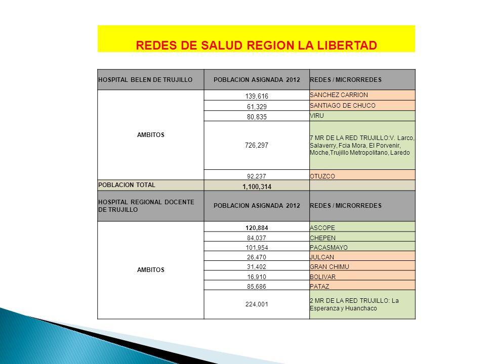 REDES DE SALUD REGION LA LIBERTAD HOSPITAL BELEN DE TRUJILLOPOBLACION ASIGNADA 2012REDES / MICRORREDES AMBITOS 139,616 SANCHEZ CARRION 61,329 SANTIAGO
