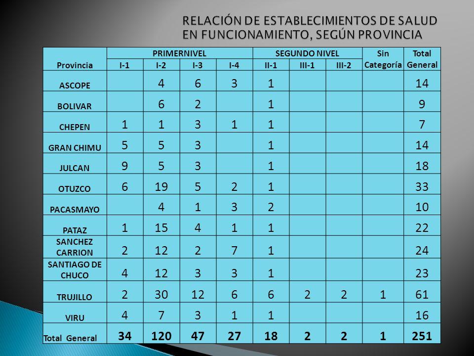 PROVINCIAS (12) RED ASCOPE BOLIVARBOLIVAR(8), PATAZ(1) CHEPEN GRAN CHIMU CHIMU JULCAN JULCAN( 16 ) OTUZCO (2) OTUZCOOTUZCO (28) ASCOPE (1) TRUJILLO (4) PACASMAYO PATAZ PATAZ (22) SANCHEZ CARRION SANTIAGO DE CHUCO TRUJILLOTRUJILLO(56) No Red (5) VIRU TOTAL