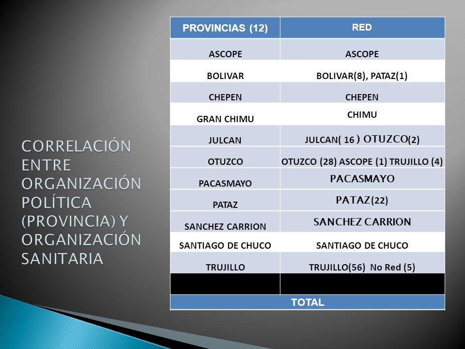 PROVINCIAS (12) RED ASCOPE BOLIVARBOLIVAR(8), PATAZ(1) CHEPEN GRAN CHIMU CHIMU JULCAN JULCAN( 16 ) OTUZCO (2) OTUZCOOTUZCO (28) ASCOPE (1) TRUJILLO (4