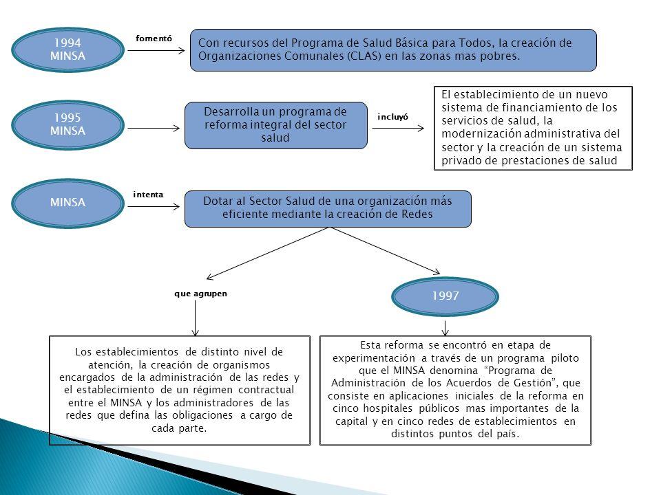 1997 MINSA 1995 MINSA 1994 MINSA Con recursos del Programa de Salud Básica para Todos, la creación de Organizaciones Comunales (CLAS) en las zonas mas