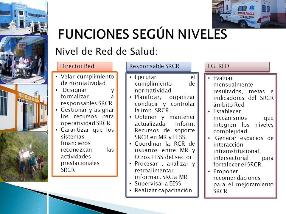 Nivel Prestacional: Unidad RCR Hospitales II-1 y III-1 FUNCIONES SEGÚN NIVELES 1.Coordinar y establecer las RCR de usuarios externos entre EESS, Institutos Especializados y Hospitales.