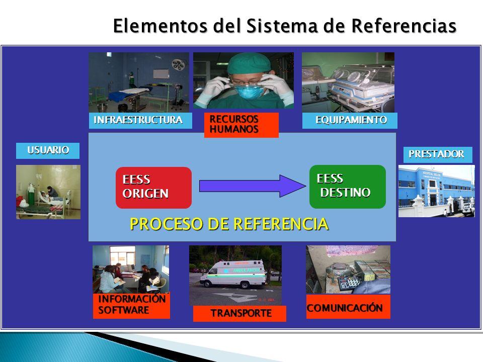 Elementos del Sistema de Referencias EESS DESTINO EESS ORIGEN PRESTADOR USUARIO USUARIO INFORMACIÓNSOFTWARE COMUNICACIÓN PROCESO DE REFERENCIA INFRAES