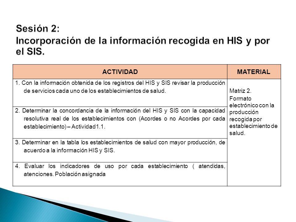 Uso de medicamentos Internamiento FON REAL CATEGORÍA (CAPACIDAD RESOLUTIVA) REAL Antibióticos EV CorticoidesKetaminaLidocainaOxitocinaPoligelina Sulfato de Magnesio Pacientes internados 106.00147.00 3.00 48.00135.00 3.001.00 93.00170.00 4.00 77.00146.00 7.002.00 1.00 Indicadores trazadores: Capacidad Resolutiva Sesión 2: Análisis de la información recogida en HIS y por el SIS.