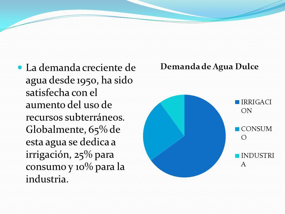 La demanda creciente de agua desde 1950, ha sido satisfecha con el aumento del uso de recursos subterráneos. Globalmente, 65% de esta agua se dedica a